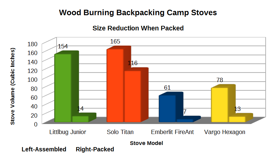wood-burning-backpacking-camp-stoves-assembled-v-packed-comparison.png